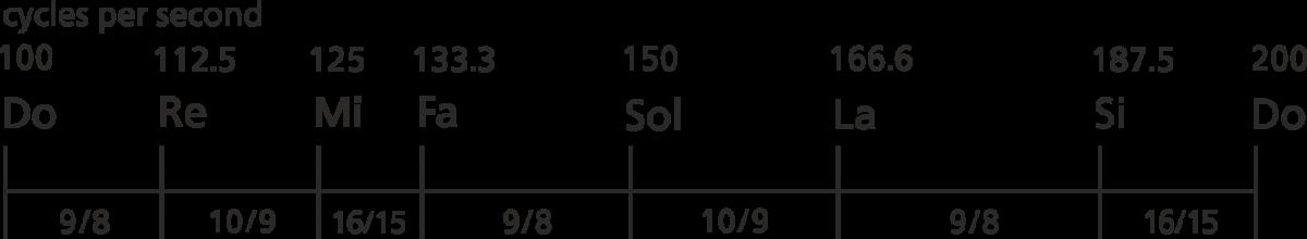 Octave ratios